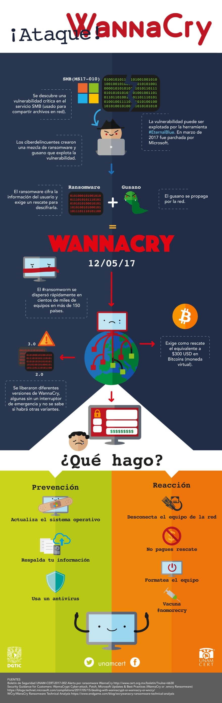 infografia_wannacry